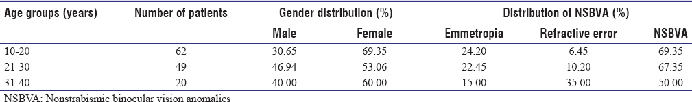 Table 1: Age group wise distribution of nonstrabismic binocular vision anomalies