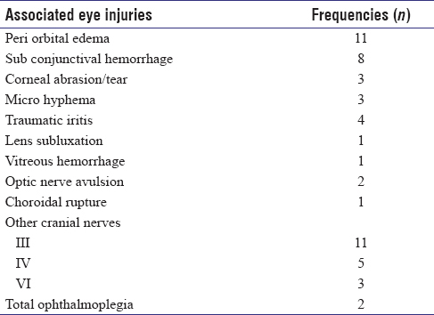 Table 2: Associated eye injuries