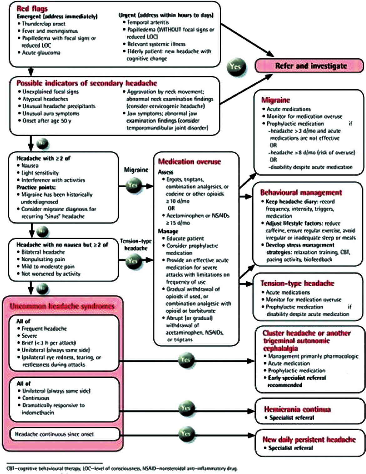 Figure 1: Quick reference algorithm from the Guideline for Primary Care Management of Headache in Adults Source: Can Fam Physician. 2015 August