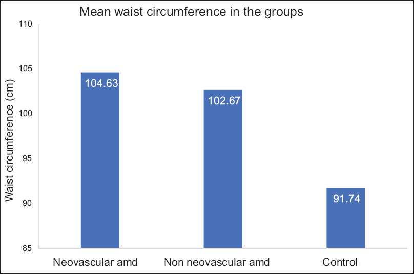 Figure 4: Bar diagram showing comparison of mean waist circumference among the three groups