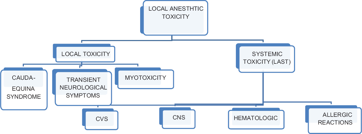 Monitored anesthesia care in ophthalmic surgeries Rangaswamy