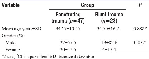 Table 1: Demographic distribution of cases among trauma groups