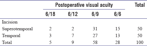 Table 3: Final postoperative unaided visual acuity of patients in both the groups