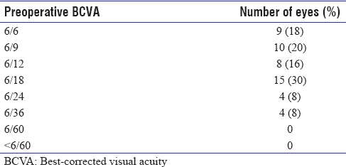 Table 1: Pre op BCVA of the eyes which were taken up for study
